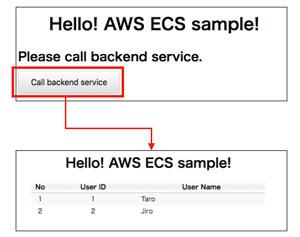 【連載】AWSで作るクラウドネイティブアプリケーションの基本 [6] AWS ECS上に構築するSpringアプリケーション(3)