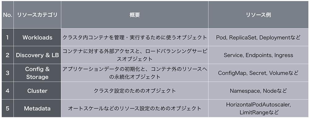 https://news.mynavi.jp/itsearch/2019/04/22/k8s5/k8s-1.jpg