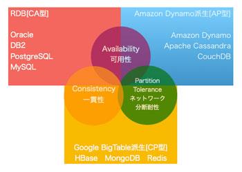 【連載】AWSで作るクラウドネイティブアプリケーションの基本 [14] CAP定理を元にしたデータベースの分類とデータ特性