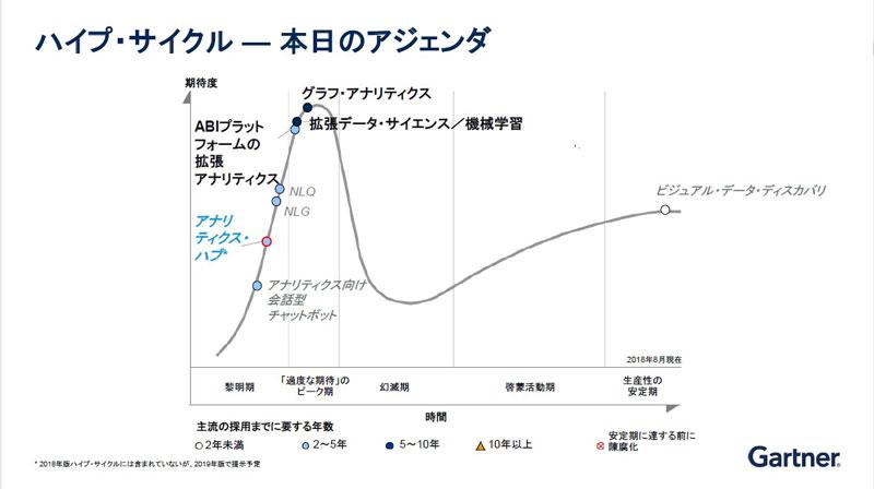 https://news.mynavi.jp/itsearch/2019/06/19/0619Gartner_001.jpg