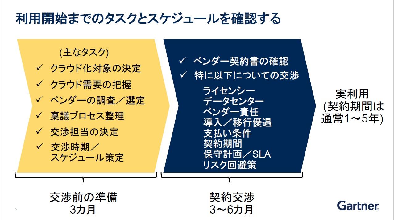 https://news.mynavi.jp/itsearch/2019/09/04/0904gartner_001.jpg