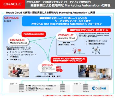 Marketing Automation用途の場合のアーキテクチャイメージ