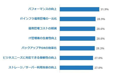 IDC Japanが2019年4月に報じた国内ハイパーコンバージドインフラストラクチャ利用動向調査結果。