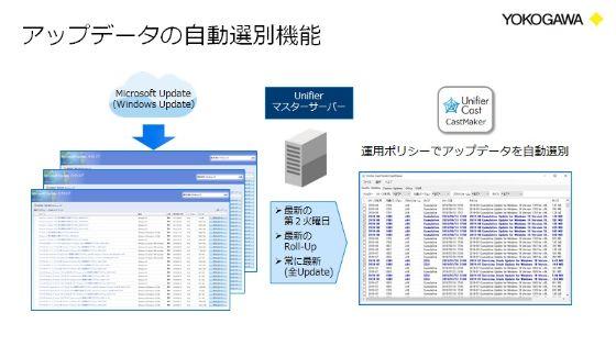 ファイルの配布にあたって前準備が必要なパッケージ化が、Unifier Castを利用することで不要となる