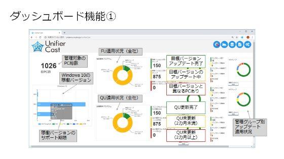 ダッシュボードでは、業務PCの運用管理に必要な情報が一覧化されている。細かな情報を見たい場合も、グラフをクリックすることでドリルダウンしていくことが可能