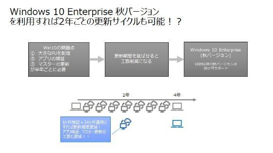 Windows 10 Enterpriseを導入すれば、秋のFUについては30か月間サポートされる