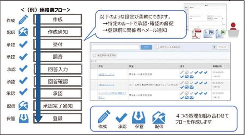ワークフロー画面。「作成」「承認」「保管」「配信」の4つの処理がアイコンで表示されるため、ユーザーは進捗状況を直感的に把握できる。
