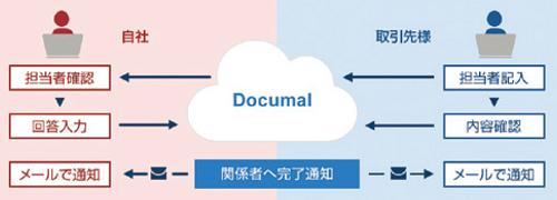 社内外を横断したワークフローを構築し取引先に文書のチェックをしてもらうなど、より柔軟な活用スタイルを実現できる。
