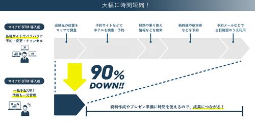 マイナビBTMを導入することでこれまでかけていた手間の90%を削減可能。業務効率を飛躍的に向上できる。