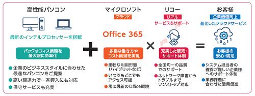 リコージャパンが構える全国426のサービス拠点から顧客を密接にサポートする点も、本ソリューションの魅力だ。