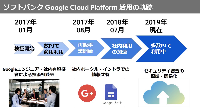 2017年1月からのソフトバンクGoogle Cloud Platform活用の軌跡