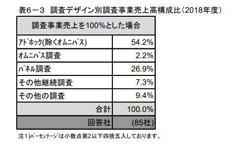 「経営業務実態調査」によると、2018 年度の日本の市場調査業界の規模は推計2,190億円にのぼっており、