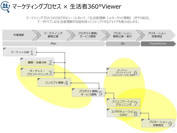 黄枠が「生活者360°Viewer」の適用できる領域となる。PDCAのあらゆるプロセスで有効に活用することが可能