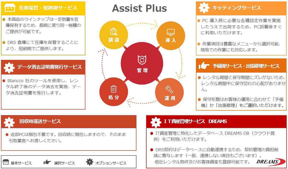 レンタルパッケージ「Assist Plus」の特徴