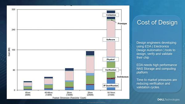 1 つのチップを開発するのに要するコストや期間は、集積度が向上するにつれて膨大化していく。