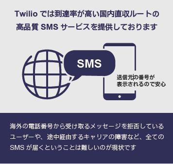 Twilioのサービスは、国内唯一の「リセール/SIゴールドパートナー」であるKDDIウェブコミュニケーションズが日本での拡販を進めている。