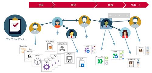 「プロダクト・イノベーション・プラットフォーム」の概念図。