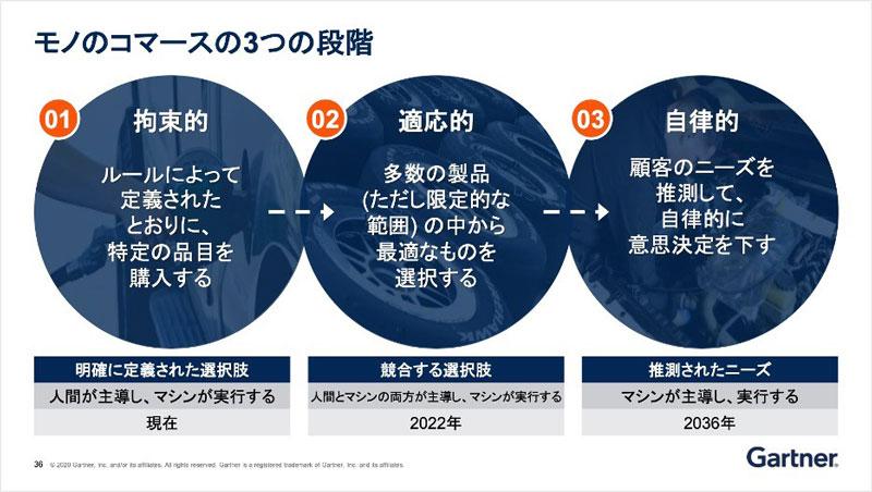 https://news.mynavi.jp/itsearch/2020/02/18/0218Gartner_003.jpg