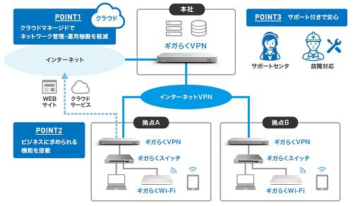 「ギガらくVPN」「ギガらくスイッチ」利用イメージ