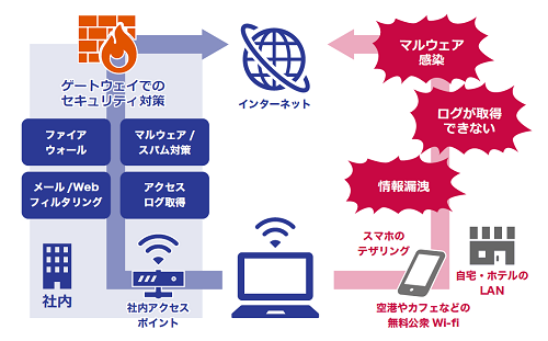 秘文では、仮にユーザーがルールを守らなくても安全なネットワーク接続を確保できる。