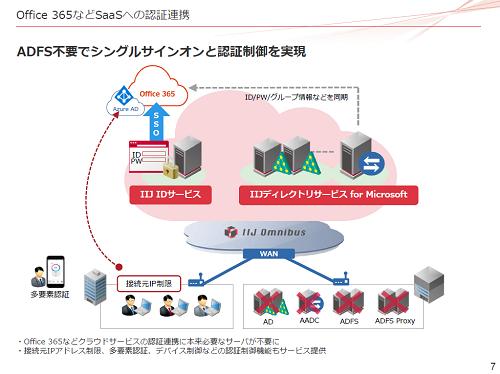 クラウドサービスの認証連携で本来必要なサーバが不要になるなど、「IIJディレクトリサービス for Microsoft」では、従来の運用管理に生じていた様々な課題を解決することができる。