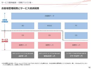 【特別企画】ファイルサーバ、AD、WSUSの運用をラクに。「Windowsサーバ」to「クラウド」のすすめ