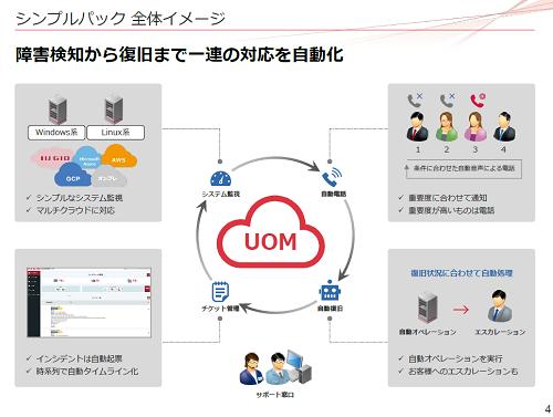 「UOM『シンプルパック』」のサービスイメージ。