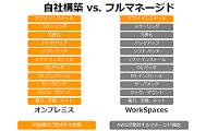 新規構築と比べてDaaSには、コストと工数面で多くのメリットがある