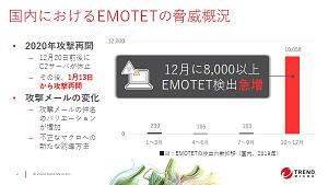 EMOTETから10分で守る、トレンドマイクロのメールセキュリティ [PR]