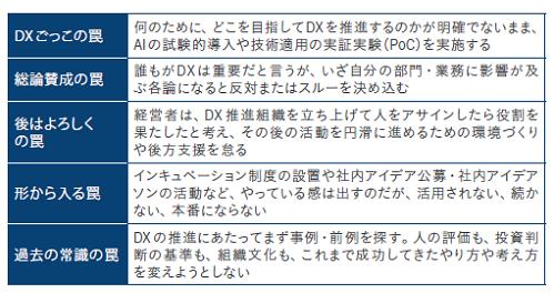 DXの実践段階で日本の大企業が陥りやすい「5つの罠」 出典:ITR(2019)