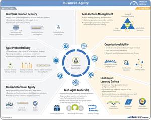【連載】SAFeでつくる「DXに強い組織」~企業の課題を解決する13のアプローチ~ [2] 「SAFe」とは(その1)- SAFeの概要と7つのコアコンピテンシー