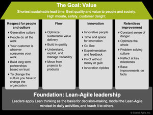 【連載】SAFeでつくる「DXに強い組織」~企業の課題を解決する13のアプローチ~ [3] 「SAFe」とは(その2)- Lean-Agile Leadership