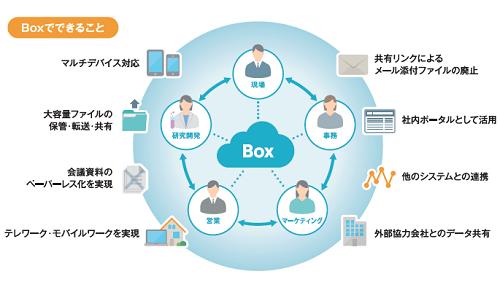 「Box」は、テレワークで求められる様々な機能を備えている