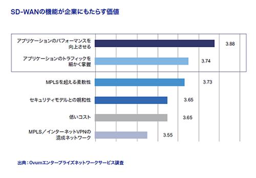 Ovumが実施した調査でも、アプリケーションの性能向上がSD-WANのもたらす価値として最も高く評価されている