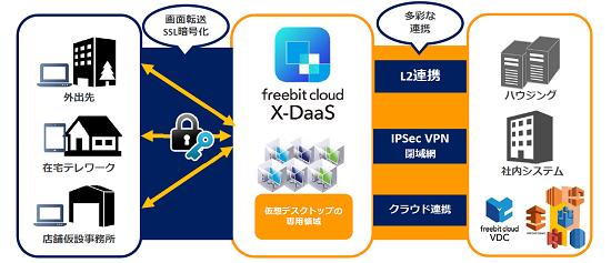 freebit cloud X-DaaSは、高スペック&高セキュリティ、かつ柔軟なネットワークを実現するDaaS