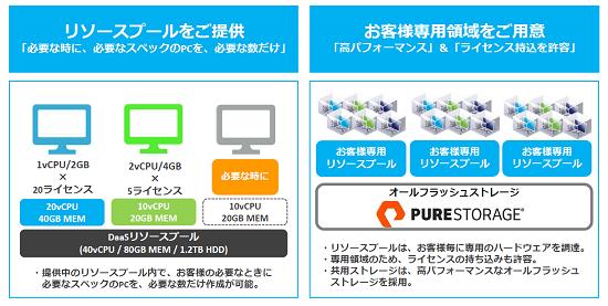freebit cloud X-DaaS の特徴として、「リソースプール」単位でデスクトップ領域を提供する点が挙げられる