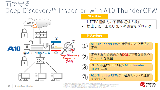 「Deep Discover Inspector with A10 Thunder CFW」の対処の流れ
