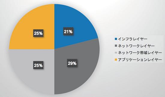 DDoS攻撃を受けた200社を対象に2017年に実施された、レイヤー別DDoS攻撃の割合に関する調査結果