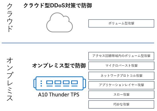A10ネットワークスの提供するA10 Thunder TPS
