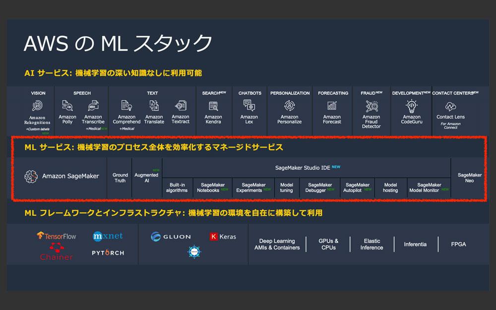 https://news.mynavi.jp/itsearch/2020/05/29/AWSML04_001.jpg