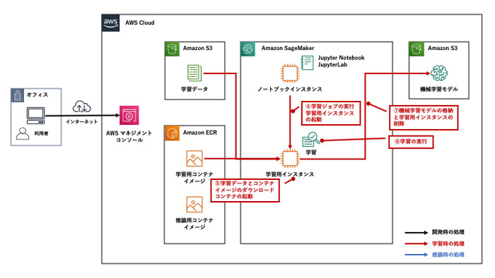 https://news.mynavi.jp/itsearch/2020/05/29/AWSML04_004.jpg