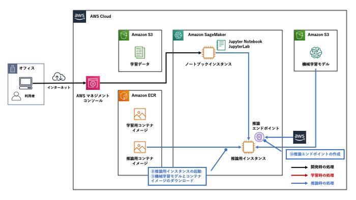 https://news.mynavi.jp/itsearch/2020/05/29/AWSML04_005.jpg