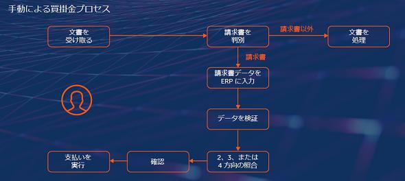 P2Pの業務プロセス