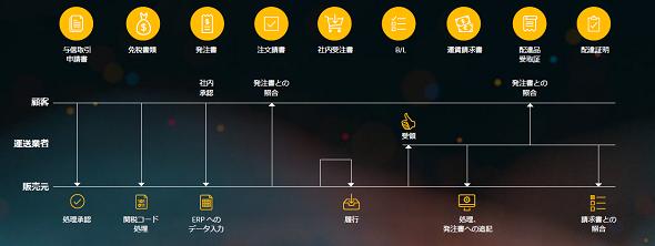 O2Cの業務プロセス