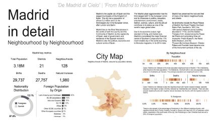 スペインのマドリッドの人口統計1