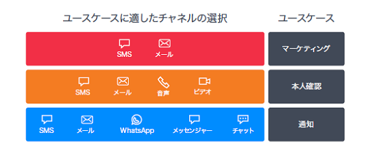 各ユーザー特性ごとで代替チャネルに切り替えられる仕組みが必要