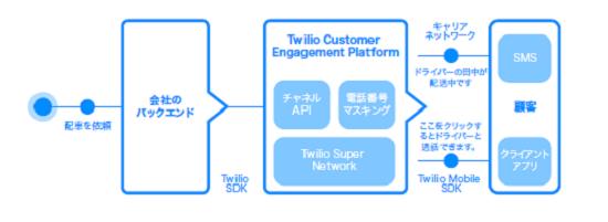 Twilio社は各チャネルをつなぐためのAPIを提供