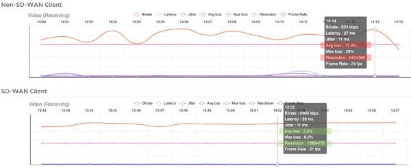 損失を緩和することでZoomビデオ通信の解像度を向上することが可能。