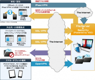 フリービットクラウド File Server & Security (Powered by VDC)