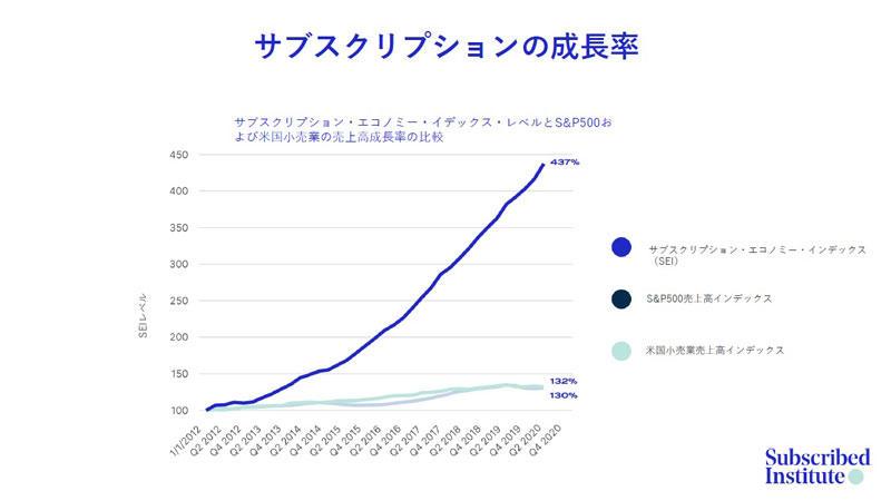 https://news.mynavi.jp/itsearch/assets_c/0420Zuora_001.jpg